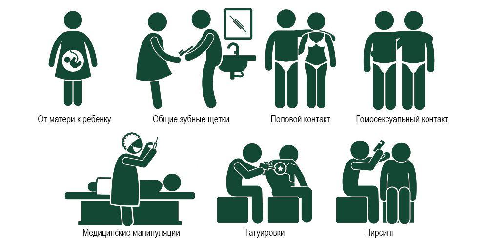 Пути заражения гепатитом