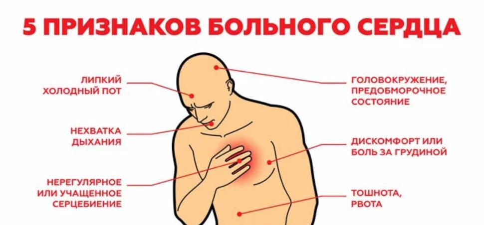 Ноющая боль в сердце: причины, диагностика